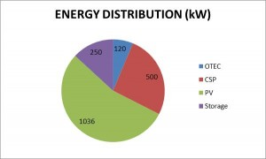 NELHA Energy Distribution